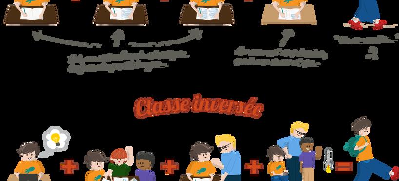 La pédagogie inversée : pourquoi un tel engouement ?